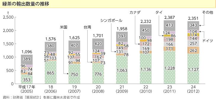緑茶の輸出量は倍増